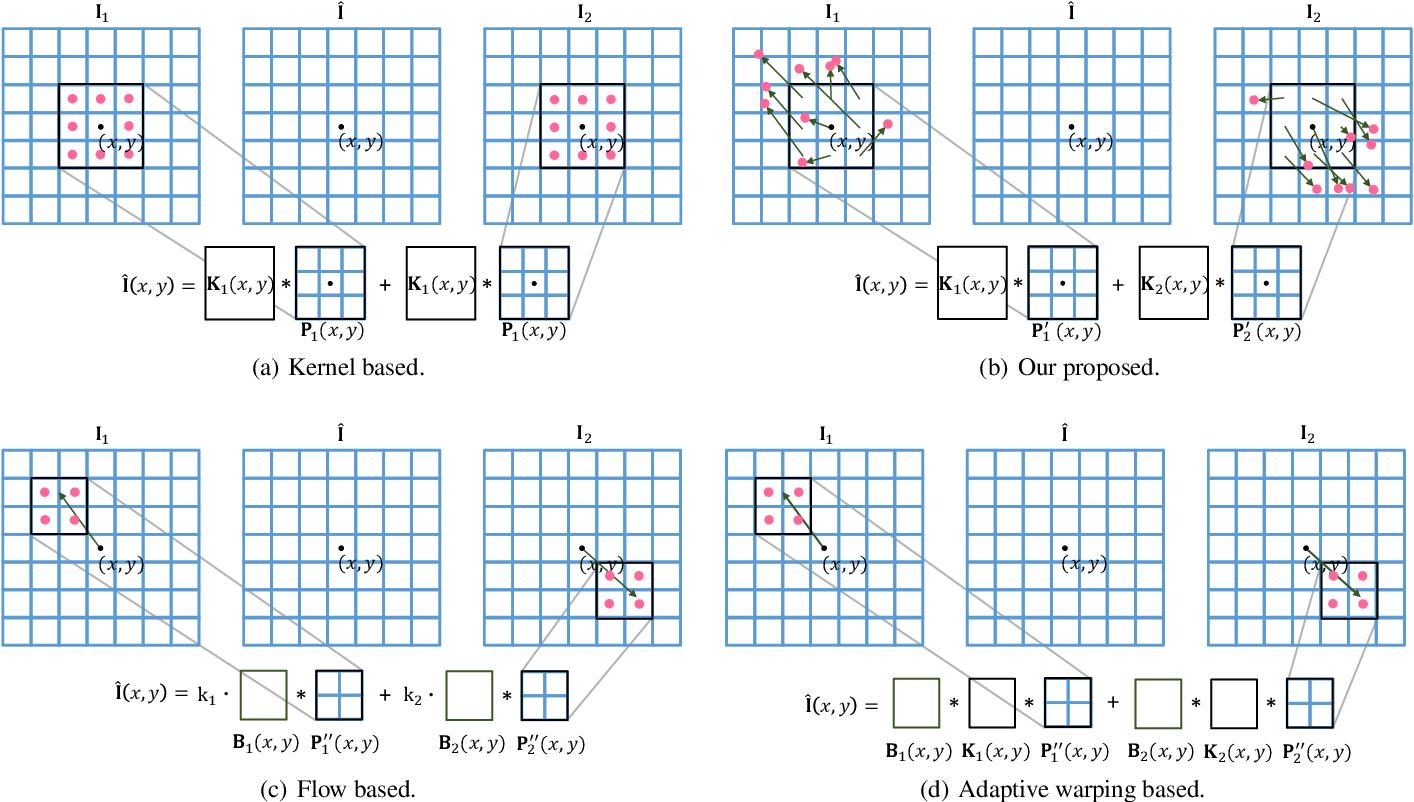 Figure 2 for Multiple Video Frame Interpolation via Enhanced Deformable Separable Convolution
