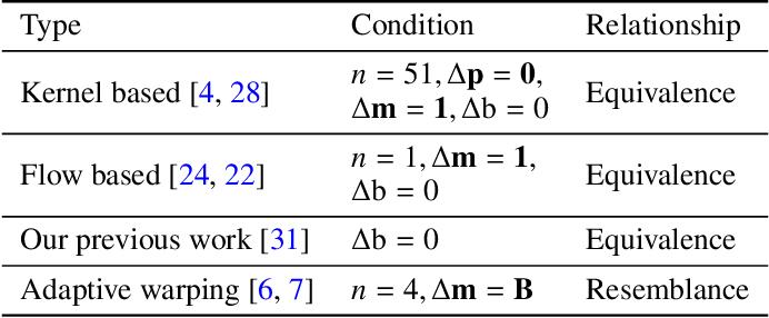 Figure 3 for Multiple Video Frame Interpolation via Enhanced Deformable Separable Convolution