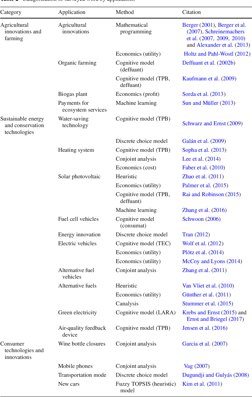 Figure 2 for Empirically Grounded Agent-Based Models of Innovation Diffusion: A Critical Review