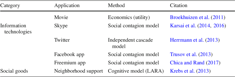 Figure 3 for Empirically Grounded Agent-Based Models of Innovation Diffusion: A Critical Review