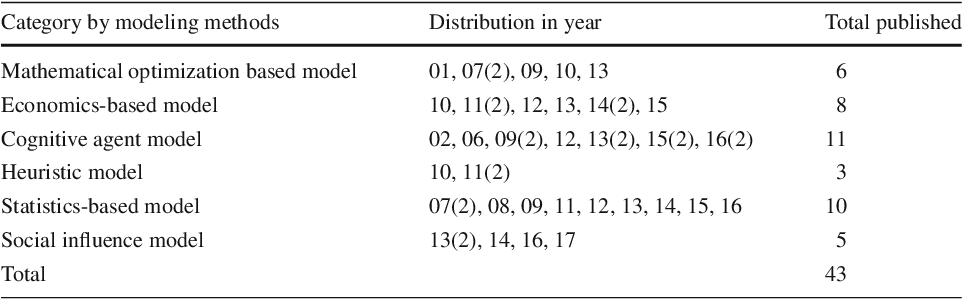 Figure 1 for Empirically Grounded Agent-Based Models of Innovation Diffusion: A Critical Review