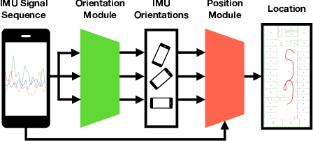 Figure 1 for IDOL: Inertial Deep Orientation-Estimation and Localization