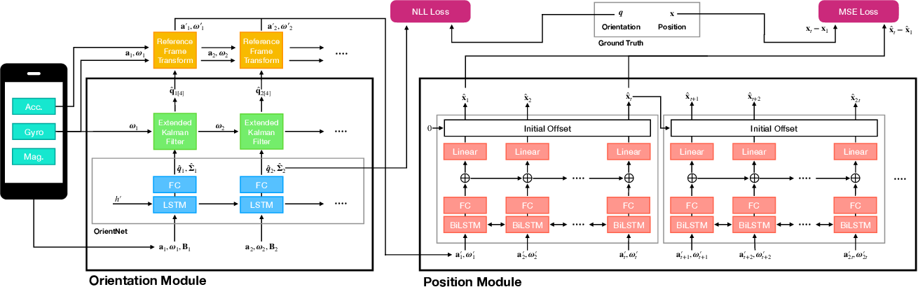Figure 3 for IDOL: Inertial Deep Orientation-Estimation and Localization