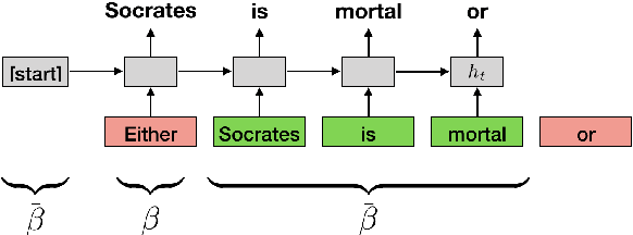Figure 1 for Word Interdependence Exposes How LSTMs Compose Representations