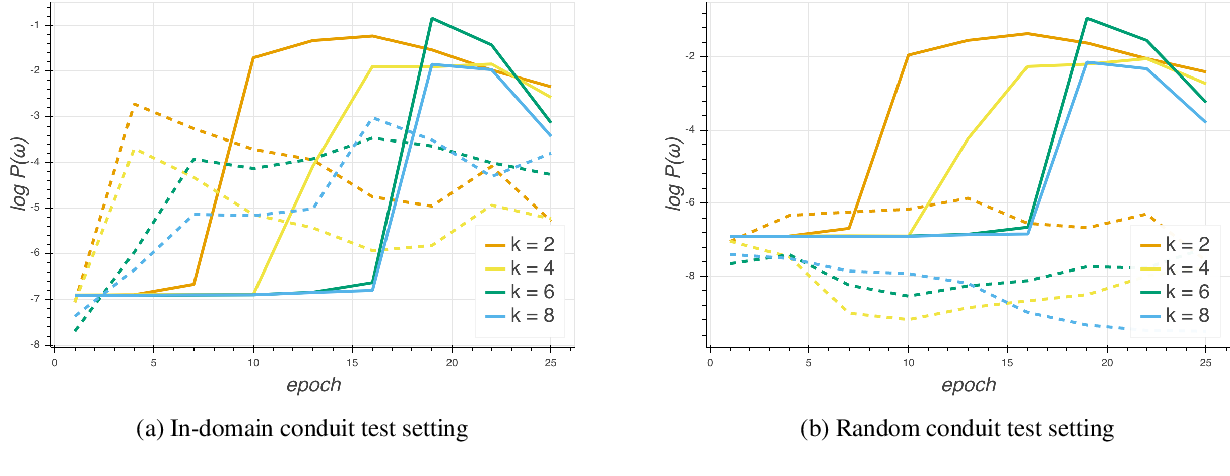 Figure 2 for Word Interdependence Exposes How LSTMs Compose Representations