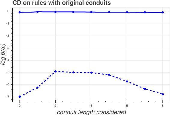 Figure 4 for Word Interdependence Exposes How LSTMs Compose Representations