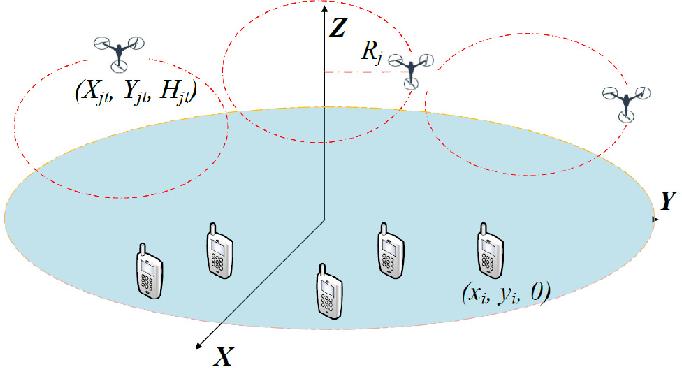 Figure 1 for RL-Based User Association and Resource Allocation for Multi-UAV enabled MEC