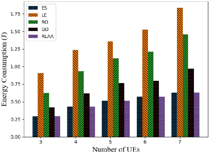 Figure 2 for RL-Based User Association and Resource Allocation for Multi-UAV enabled MEC