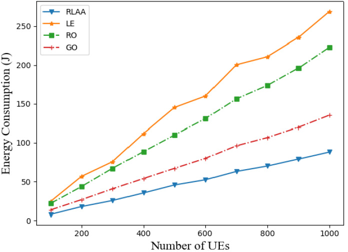 Figure 3 for RL-Based User Association and Resource Allocation for Multi-UAV enabled MEC