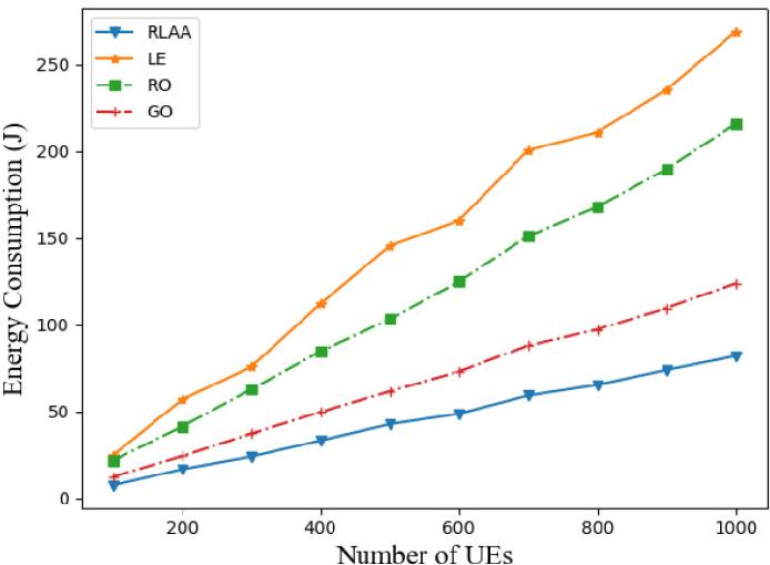 Figure 4 for RL-Based User Association and Resource Allocation for Multi-UAV enabled MEC