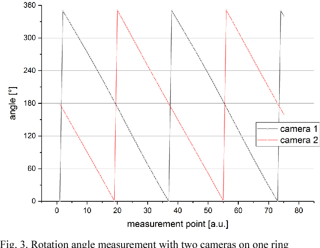 Validation of an optical system for measuring the absolute angular