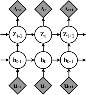 Figure 2 for Stochastic Graph Recurrent Neural Network
