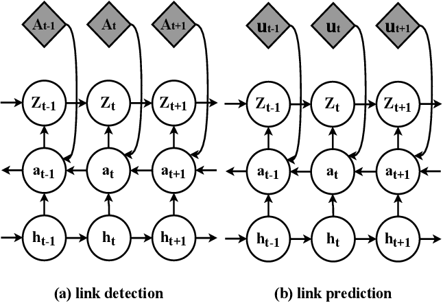 Figure 3 for Stochastic Graph Recurrent Neural Network