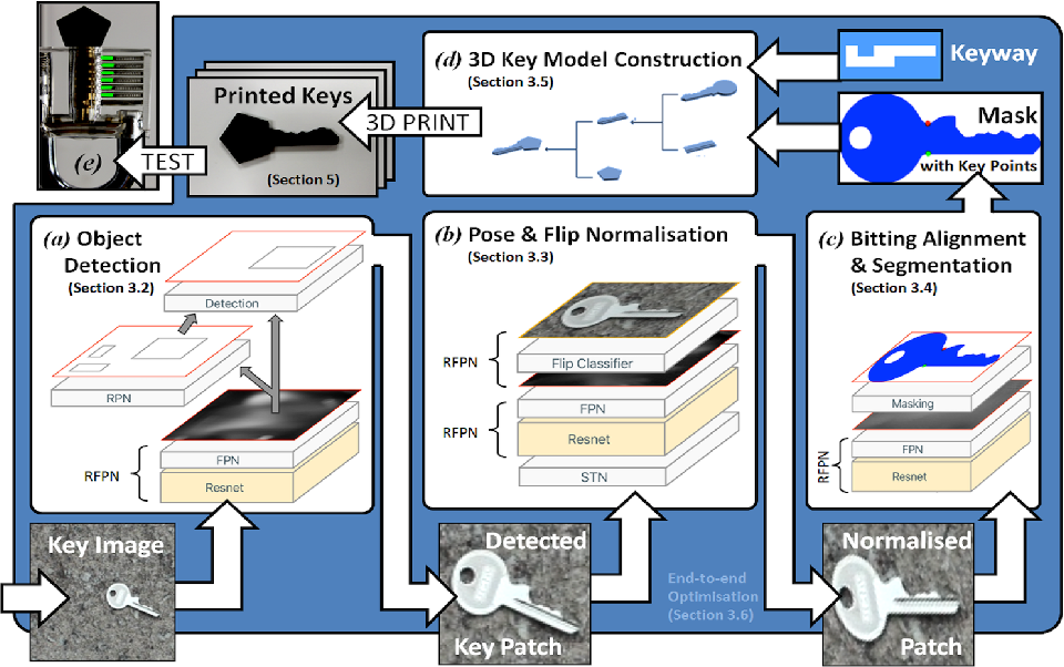 Figure 1 for DeepKey: Towards End-to-End Physical Key Replication From a Single Photograph