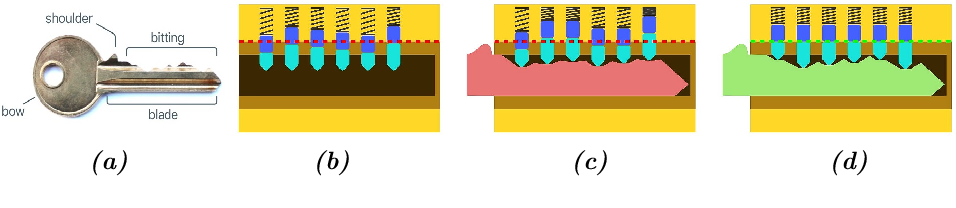 Figure 2 for DeepKey: Towards End-to-End Physical Key Replication From a Single Photograph