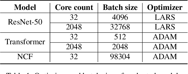 Figure 2 for Automatic Cross-Replica Sharding of Weight Update in Data-Parallel Training
