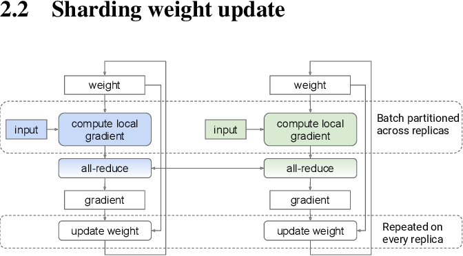 Figure 3 for Automatic Cross-Replica Sharding of Weight Update in Data-Parallel Training