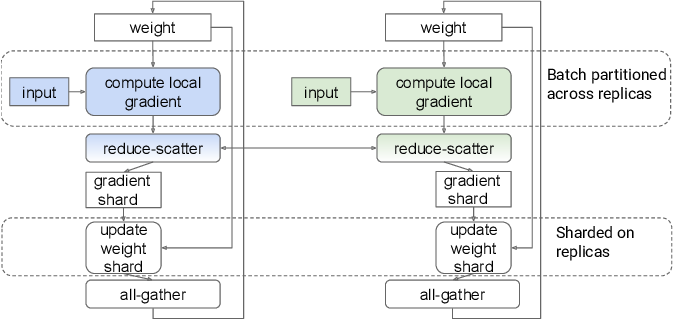Figure 4 for Automatic Cross-Replica Sharding of Weight Update in Data-Parallel Training