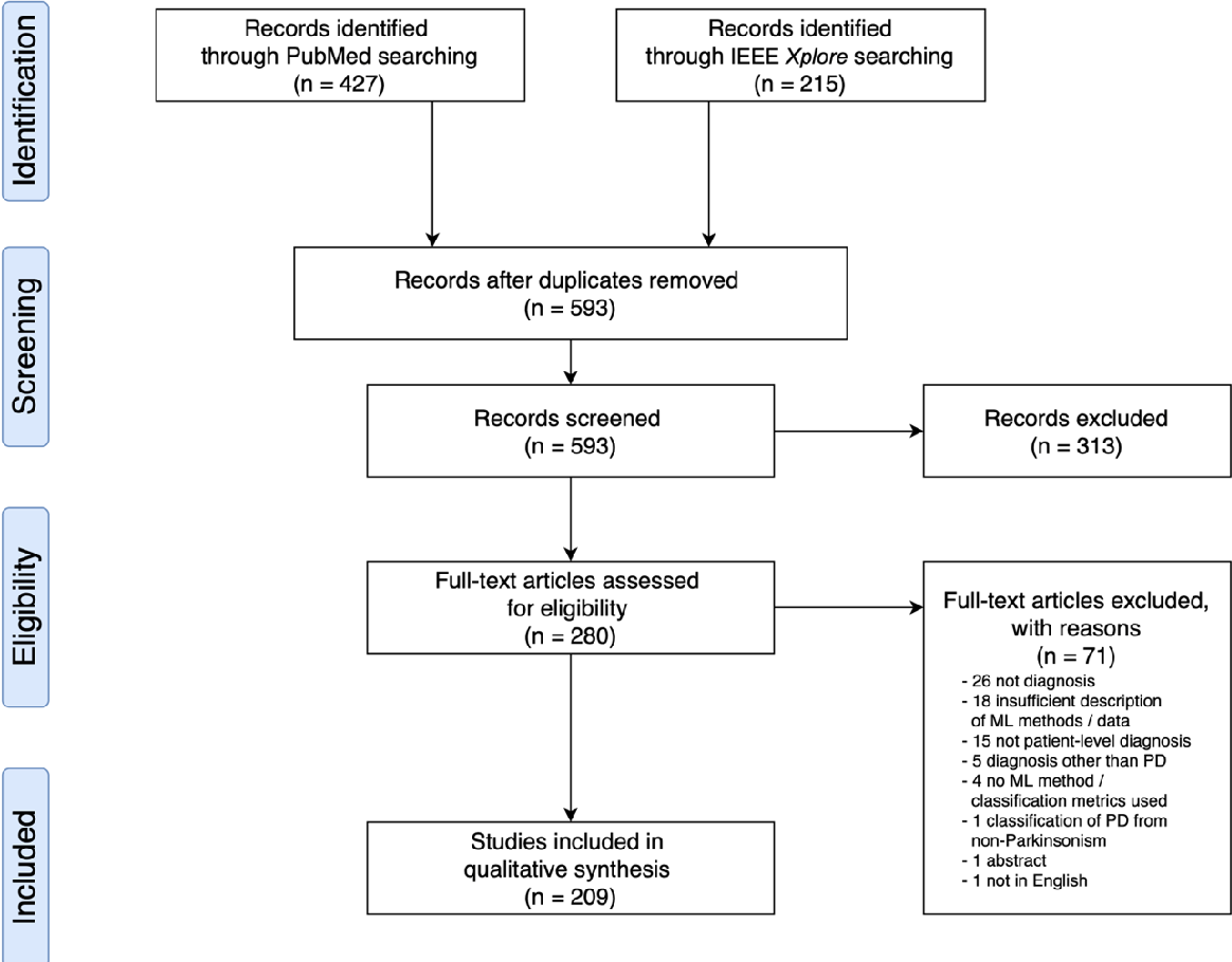 Figure 1 for Machine learning for the diagnosis of Parkinson's disease: A systematic review