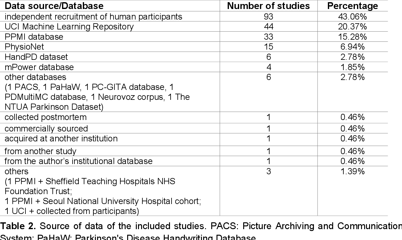 Figure 3 for Machine learning for the diagnosis of Parkinson's disease: A systematic review