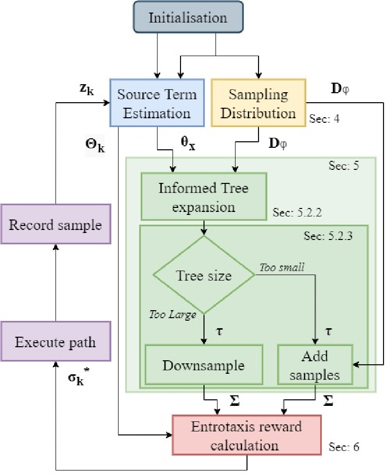 Figure 1 for Autonomous search of an airborne release in urban environments using informed tree planning