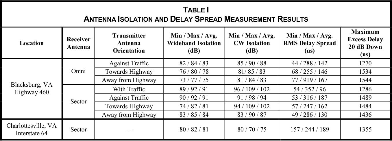 Antenna Isolation, Wideband Multipath Propagation