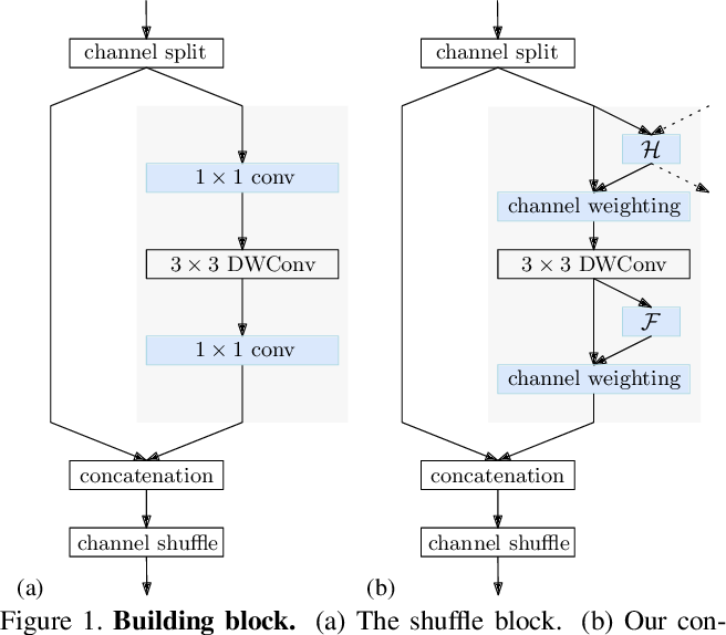 Figure 1 for Lite-HRNet: A Lightweight High-Resolution Network