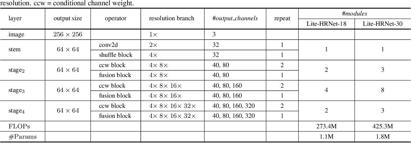 Figure 2 for Lite-HRNet: A Lightweight High-Resolution Network