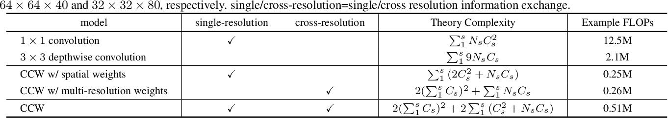 Figure 4 for Lite-HRNet: A Lightweight High-Resolution Network