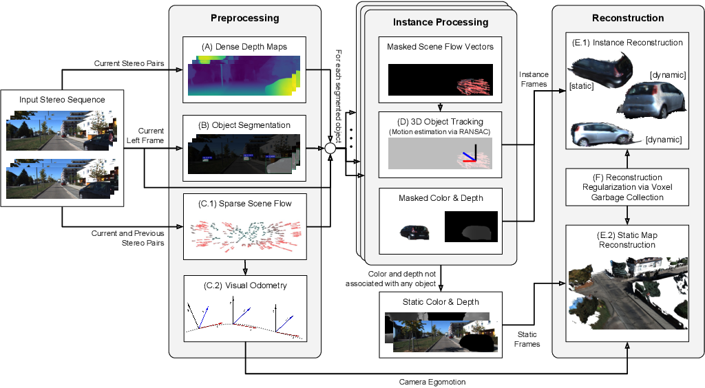 Figure 2 for Robust Dense Mapping for Large-Scale Dynamic Environments