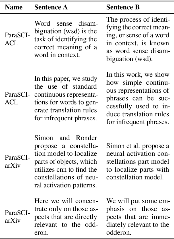 Figure 1 for ParaSCI: A Large Scientific Paraphrase Dataset for Longer Paraphrase Generation