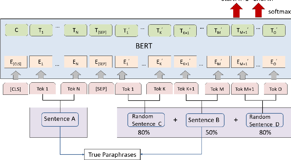 Figure 2 for ParaSCI: A Large Scientific Paraphrase Dataset for Longer Paraphrase Generation