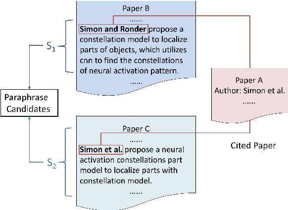 Figure 4 for ParaSCI: A Large Scientific Paraphrase Dataset for Longer Paraphrase Generation