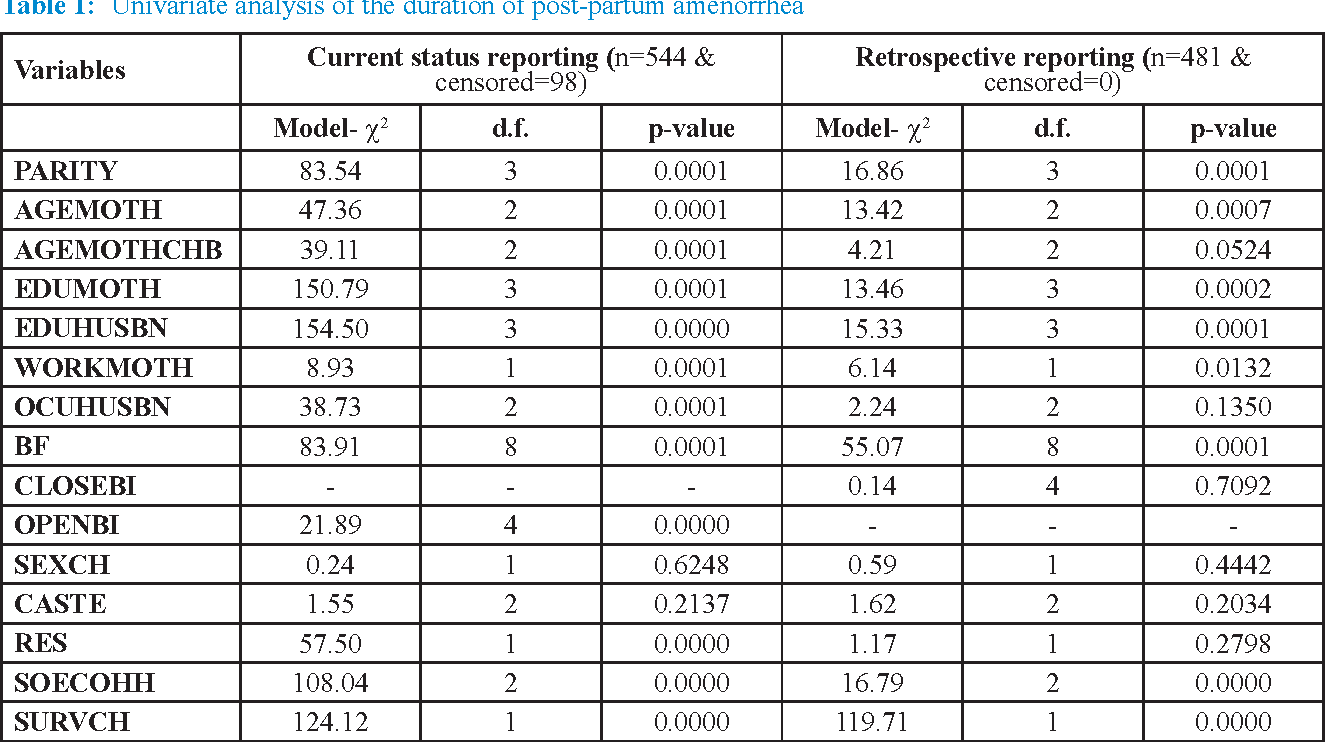 Table 1: Univariate analysis of the duration of post-partum amenorrhea