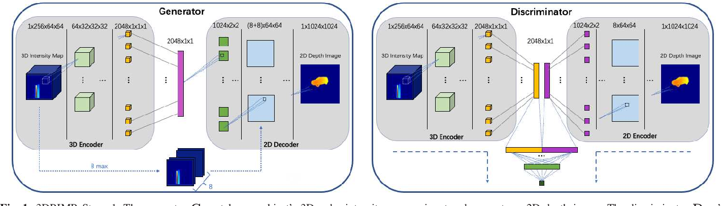 Figure 1 for 3DRIMR: 3D Reconstruction and Imaging via mmWave Radar based on Deep Learning