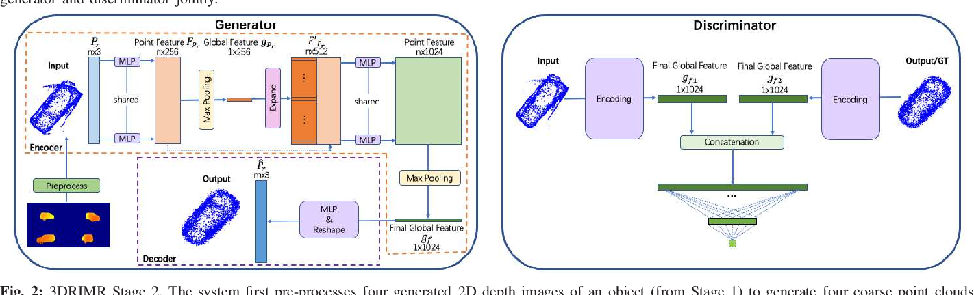 Figure 2 for 3DRIMR: 3D Reconstruction and Imaging via mmWave Radar based on Deep Learning