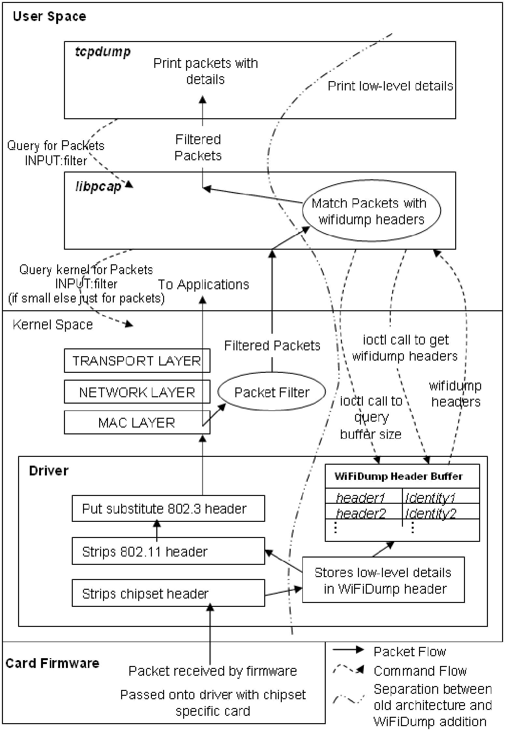 Wifidump A Novel Architecture For Wireless Network Debugging Diagram Figure 1
