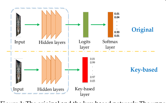 Figure 1 for Detecting Adversarial Examples via Key-based Network