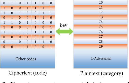Figure 3 for Detecting Adversarial Examples via Key-based Network