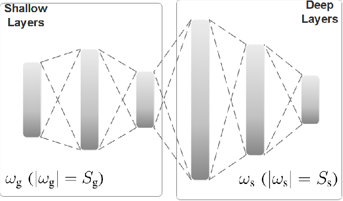 Figure 1 for Communication-Efficient Federated Deep Learning with Asynchronous Model Update and Temporally Weighted Aggregation