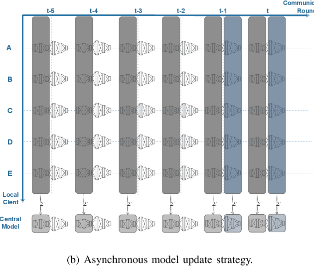 Figure 2 for Communication-Efficient Federated Deep Learning with Asynchronous Model Update and Temporally Weighted Aggregation