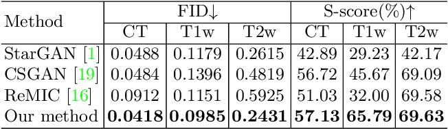 Figure 2 for TarGAN: Target-Aware Generative Adversarial Networks for Multi-modality Medical Image Translation