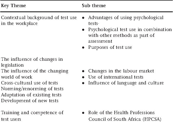 PDF] Critical issues in psychological test use in the South African