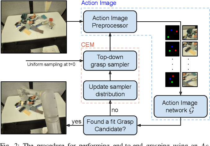 Figure 3 for Action Image Representation: Learning Scalable Deep Grasping Policies with Zero Real World Data