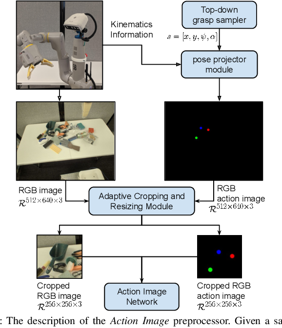 Figure 4 for Action Image Representation: Learning Scalable Deep Grasping Policies with Zero Real World Data