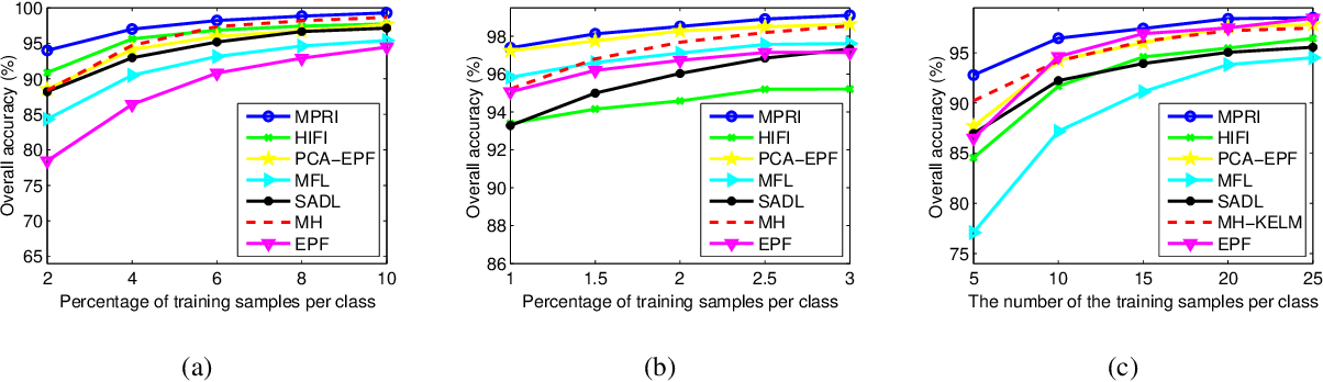 Figure 3 for Multiscale Principle of Relevant Information for Hyperspectral Image Classification