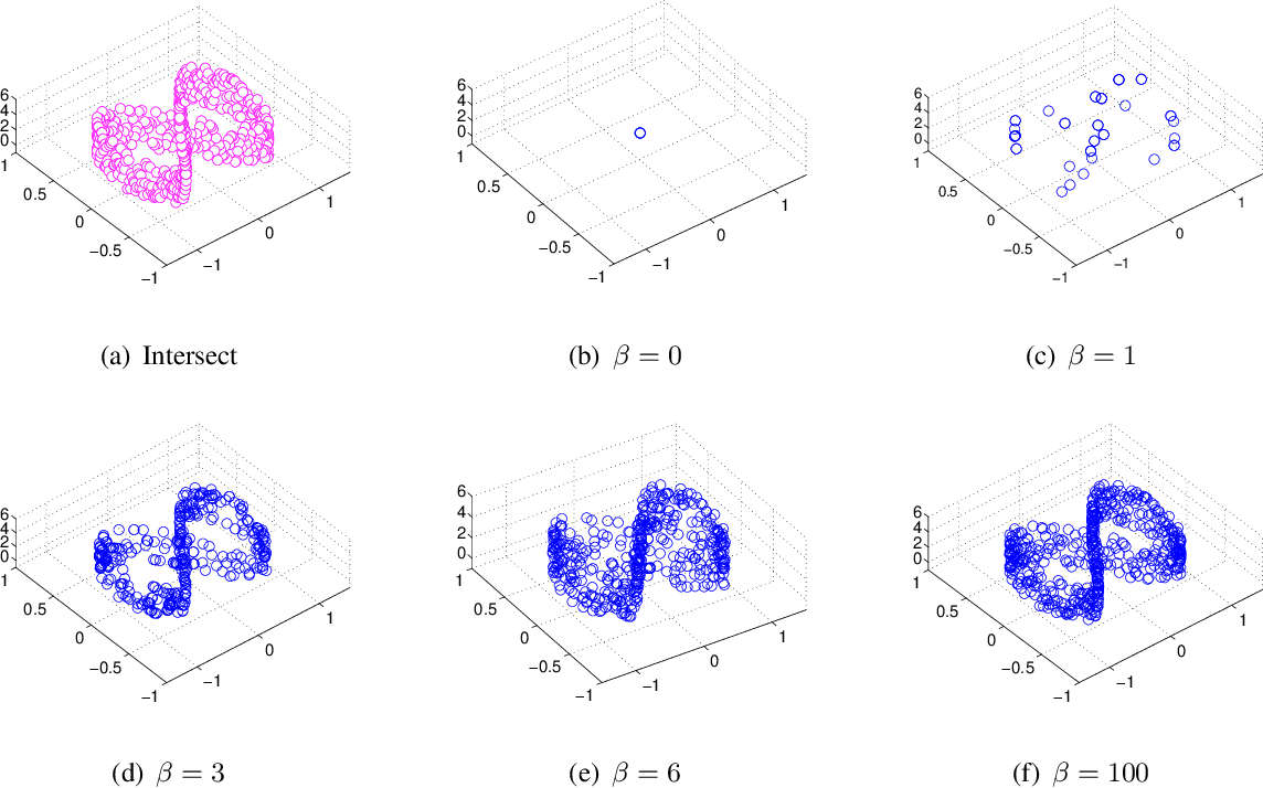 Figure 1 for Multiscale Principle of Relevant Information for Hyperspectral Image Classification