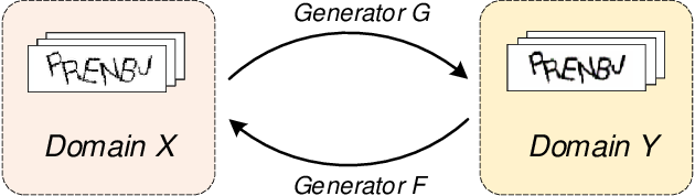 Figure 4 for An End-to-End Attack on Text-based CAPTCHAs Based on Cycle-Consistent Generative Adversarial Network