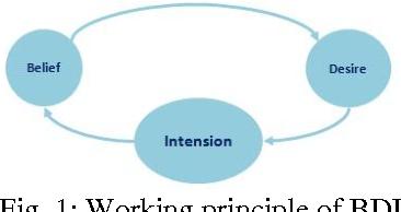 Fig. 1: Working principle of BDI