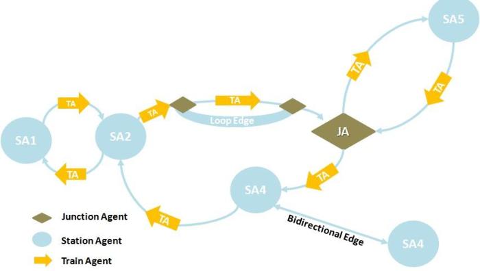 Fig 2 : System Model